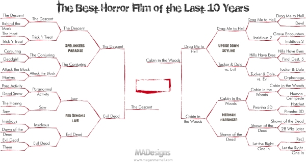 tournament-brackets-badhorror- round 5