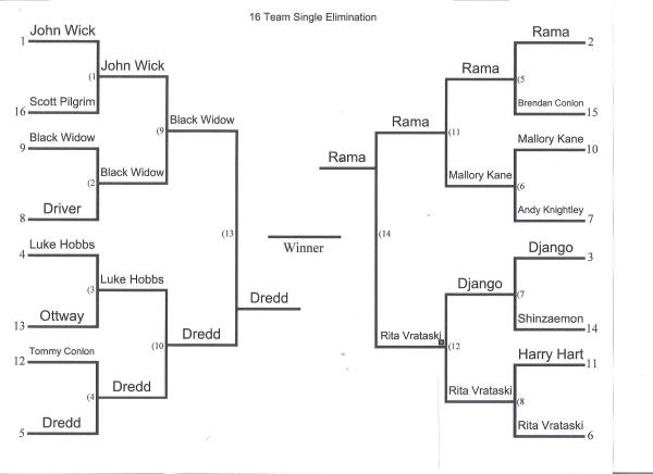 Bracket final
